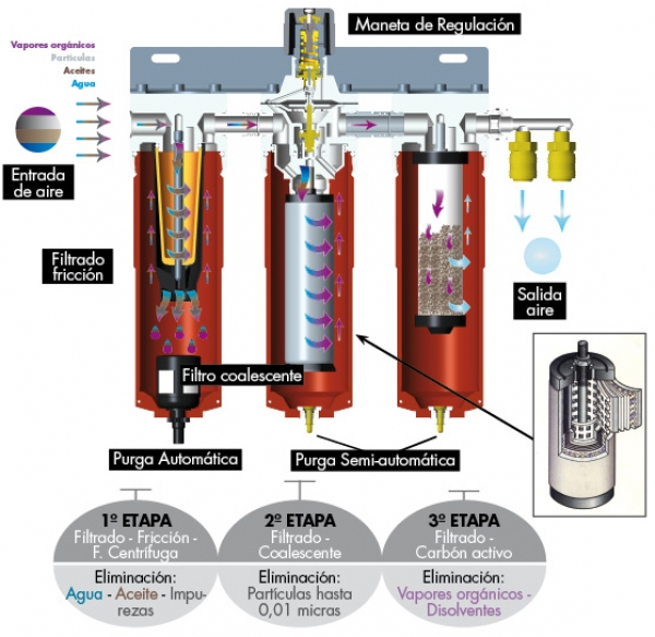Filtros aire comprimido ibermaq - Filtrado de agua ...